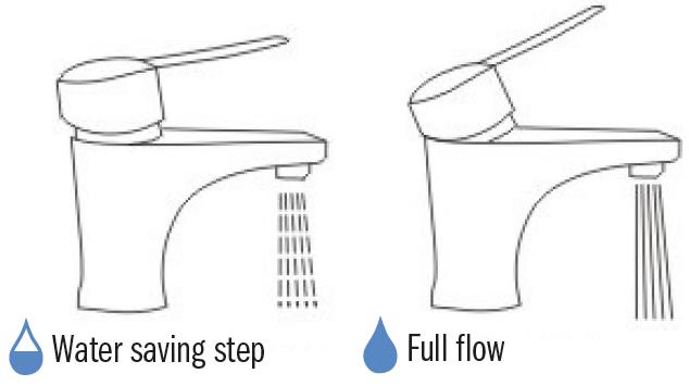 Ahorro de agua con el sistema de doble apertura